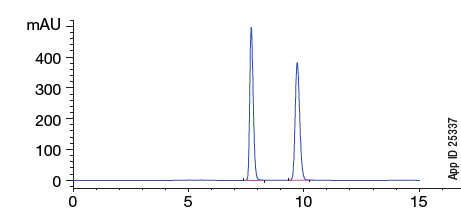 Lux i-Amylose-3 Enantiomers of Diniconazole Chromatogram App ID 25337