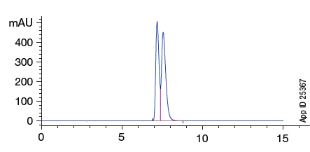 Lux i-Amylose-1 Enantiomers of Diniconazole Chromatogram App ID 25367