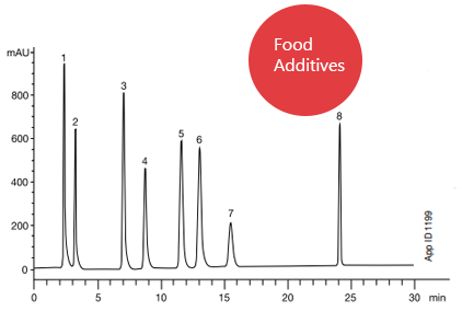 Luna Phenyl-Hexyl Food Additives Chromatogram