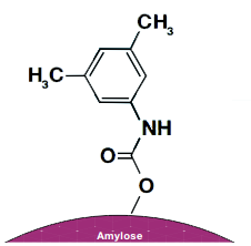 Lux Amylose-1 Chiral Phase